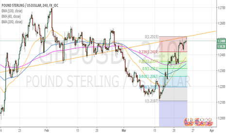 GBPUSD: CABLE - THE CLIFF HANGER