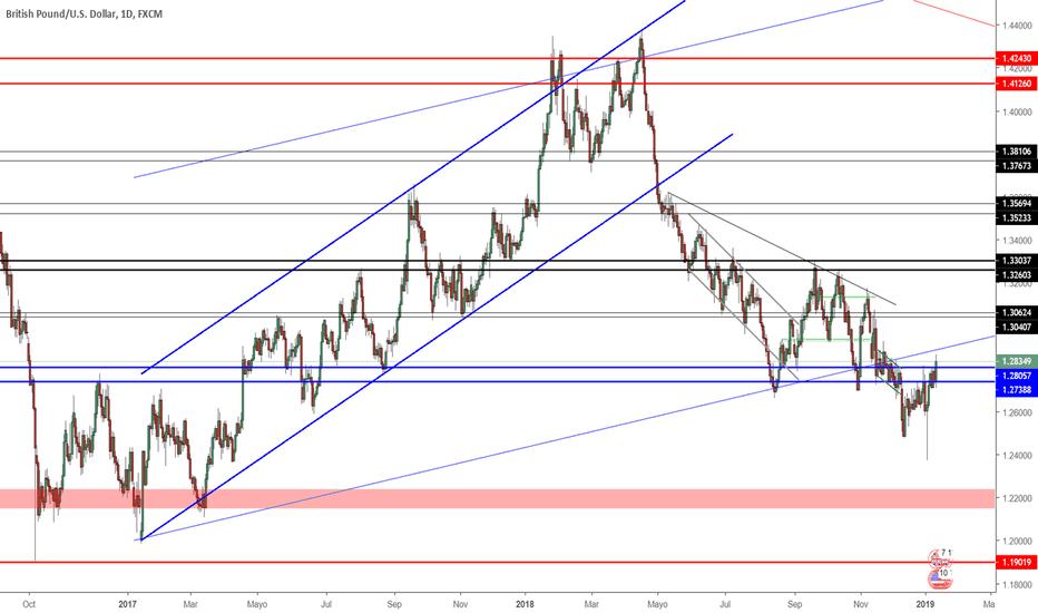 GBPUSD: Proyección GBP/USD Semana 14/01/2019