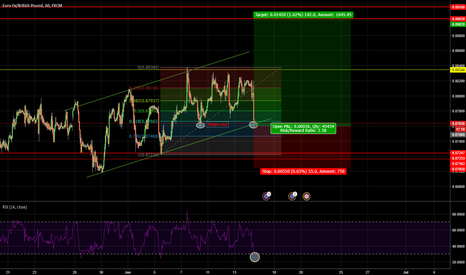 EURGBP: $EURGBP TL/61.8 retacement/Overbought RSI
