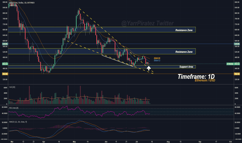 ETHUSD: Etherem - Higher Low and Support Test