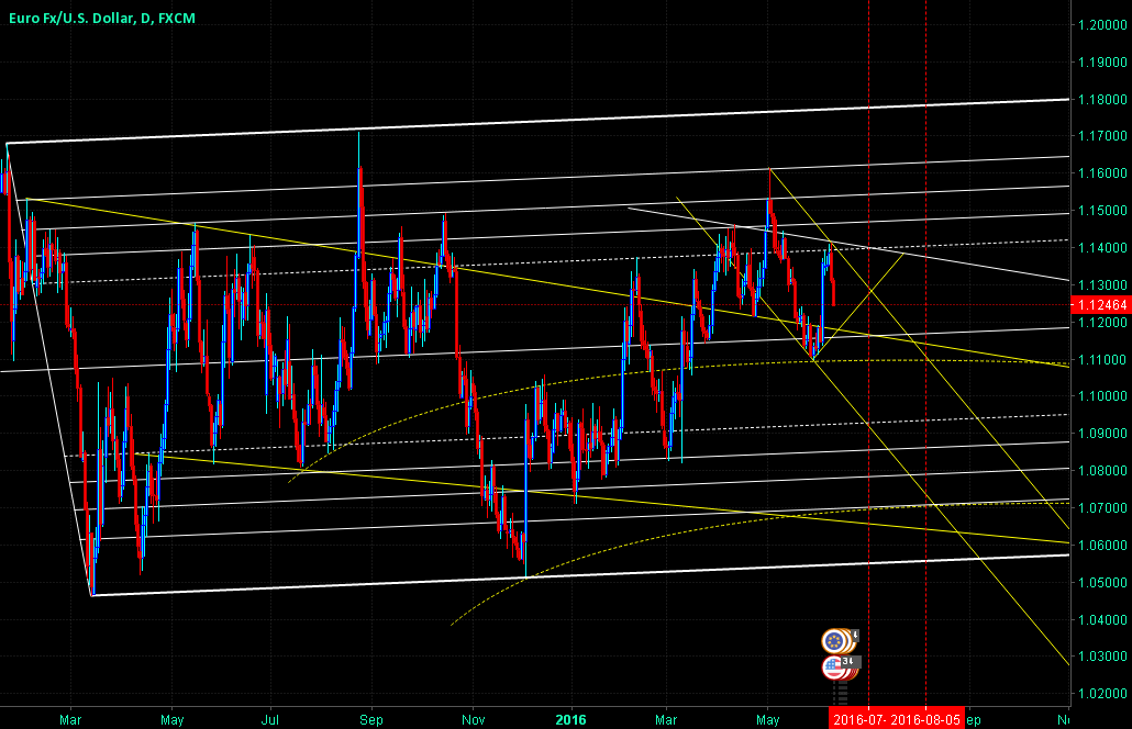 EURUSD - Pure Best Technical Levels