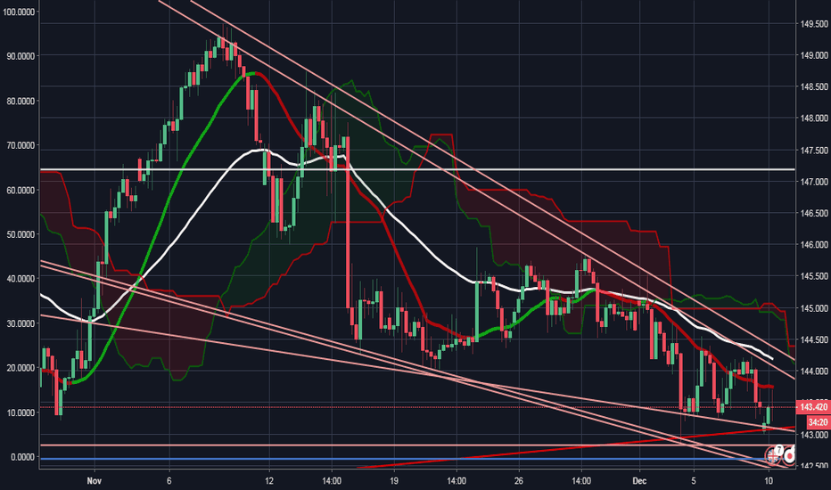 GBPJPY: GBP/JPY 4HR VIEW HUGE INCOMING BREAKOUT 4K+ PIPS- OFFICIAL CHART
