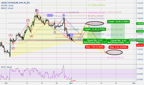 XAUUSD: Completed ABCD on potential gartley