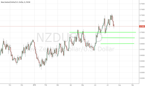 NZDUSD: NZD/USD - Buying The Dip - 7/18/2016