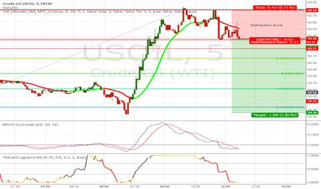 USOIL: Sell Crude... :)
