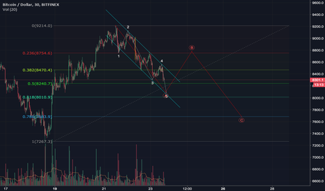 BTCUSD: BTCUSD lower low is possible