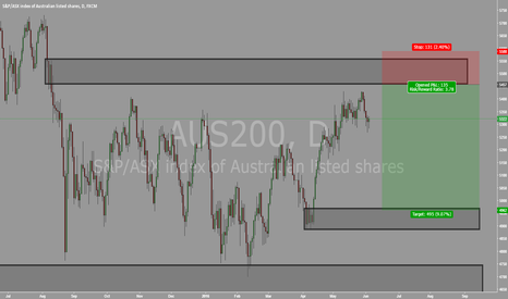 AUS200: AUS200 DAILY SELLING OPPORTUNITY