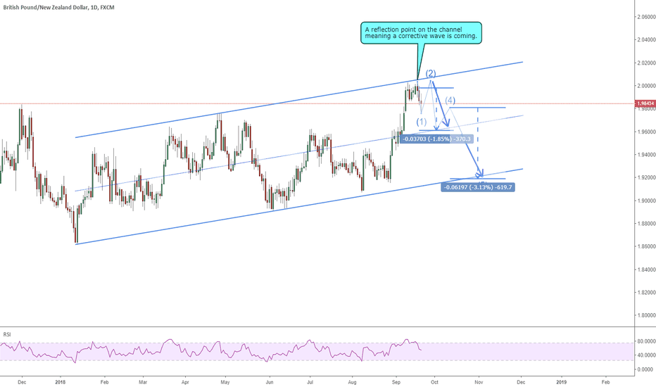 GBPNZD: 2009 GBPNZD a 370 pips corrective wave is coming