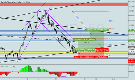 EURAUD: EURAUD LONG TRADE ON H1