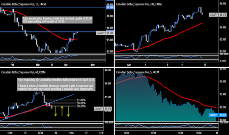 CADJPY: CAD.JPY - CAD Weakness Expected