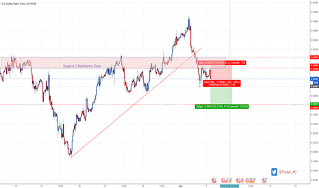 USDCHF: USDCHF is looking to sell off again under the steep TL break