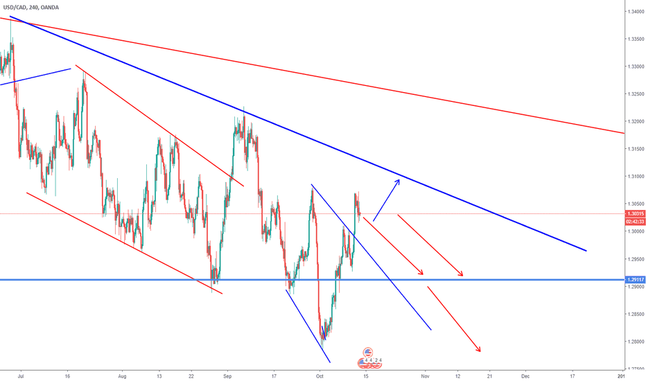 USDCAD: USDCAD - IS SHORT COMING