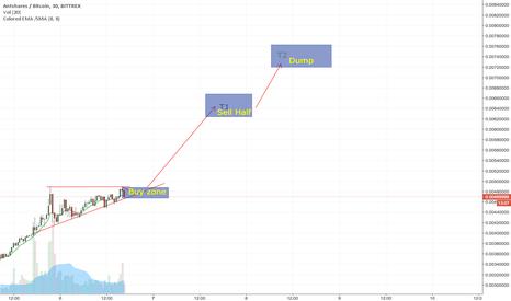 ANSBTC: ANS short term trade, looking bullish