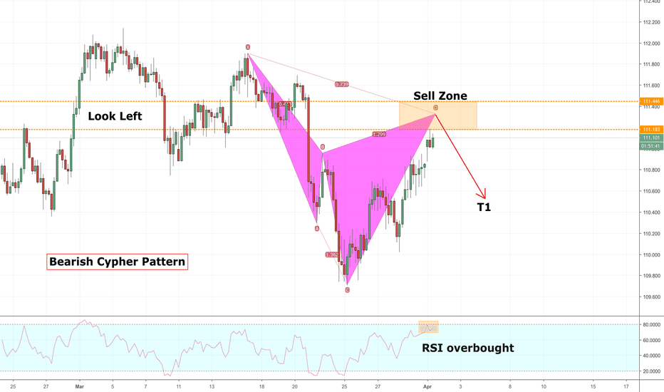 Page 11 Cypher — Harmonic Patterns — TradingView