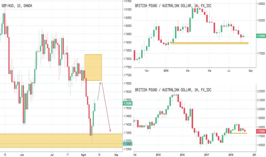 GBPAUD: IFC Analyst : FX GBPAUD : Potensi Rebound Pound Aussy