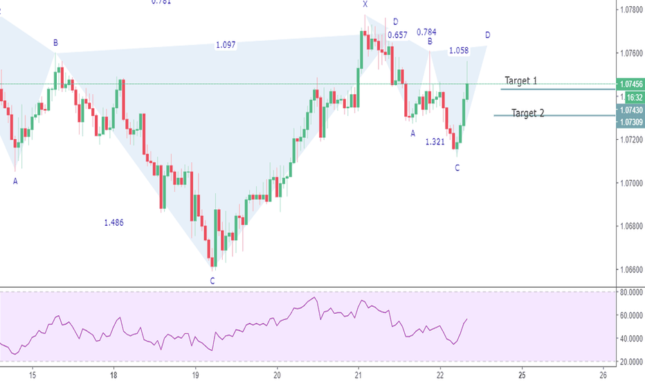 AUDNZD: Another cypher