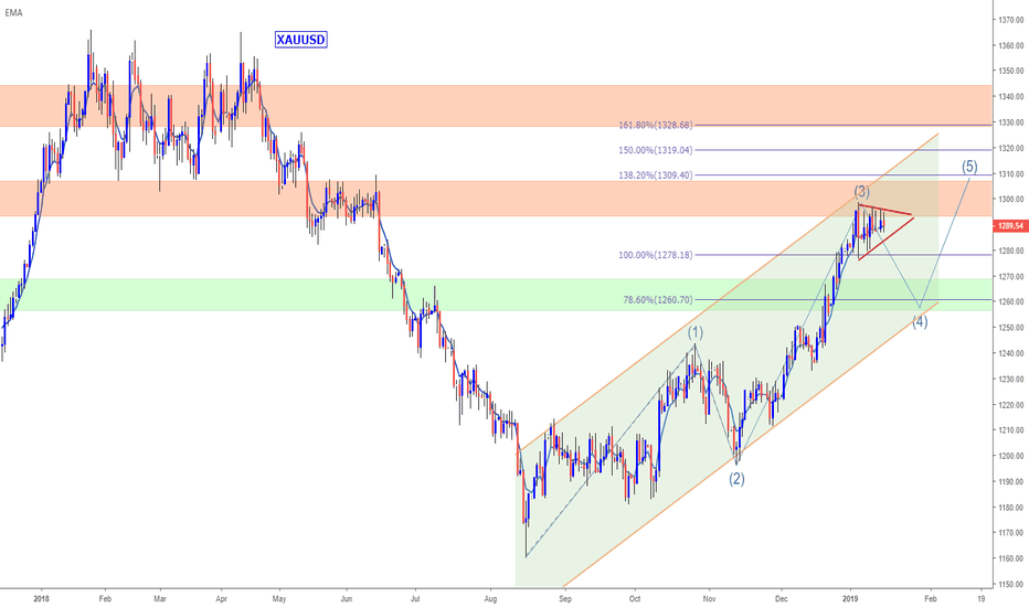 XAUUSD: GOLD – only a matter of time before $1300 is tested