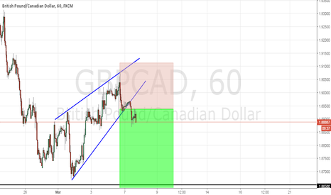 GBPCAD: Now good opportunity!!!