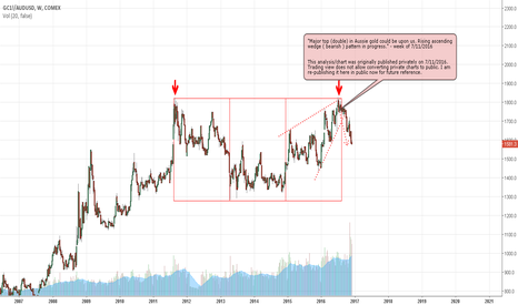 GC1!/AUDUSD: Major top (double) in Aussie gold could be upon us.