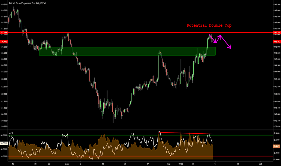 GBPJPY: GBPJPY 4HR - Double Top at Previous Structure Resistance