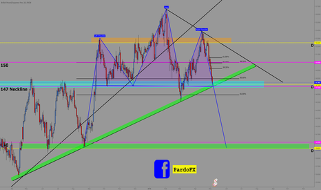 GBPJPY: GBPJPY Potential Daily H&S