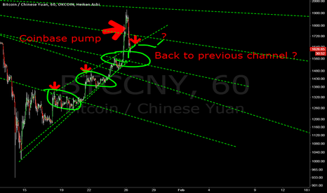 BTCCNY: Possibly goin back to older up trend after coinbase pump