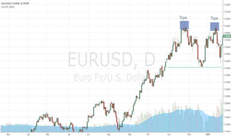 EURUSD: Pattern