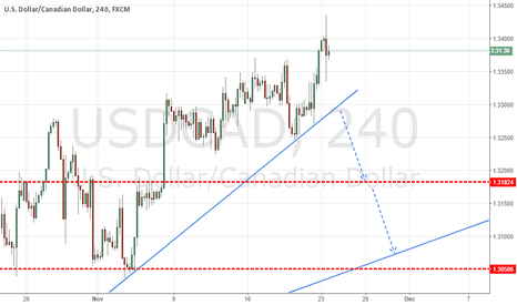 USDCAD: SELL THE BREAK OUT