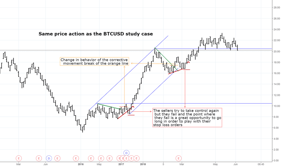 EC: Study Case: How to play the trend II