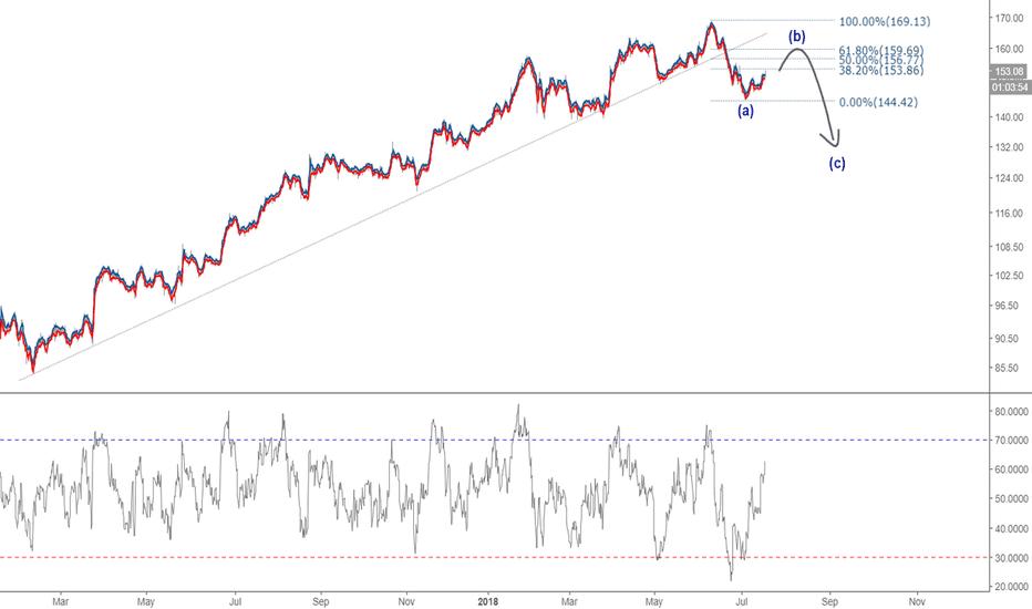 PVH: Short PVH on trendline break