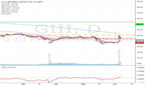 GIII: GIII- Flag formation continuation Long from $25.83 to $35.87