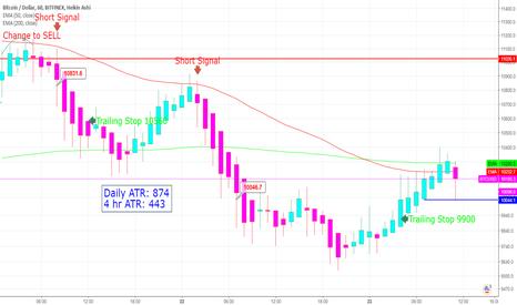 BTCUSD: Pending BTC Short Term Sell/Short Signal