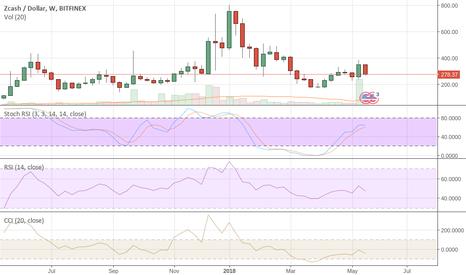 ZECUSD: ZEC Looking For A Drop To $144