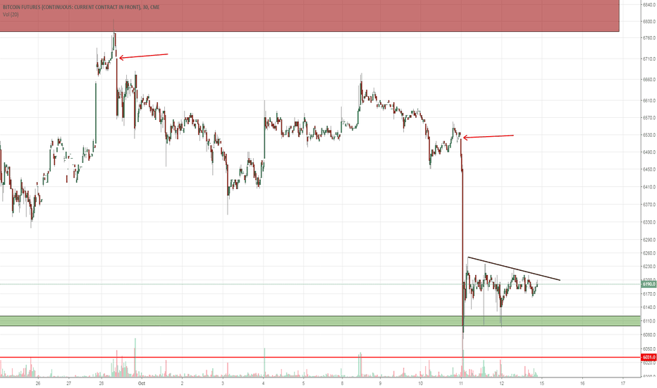 BTC1!: Bitcoin CME gaps