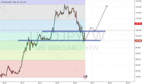 USDJPY: USD/JPY long run