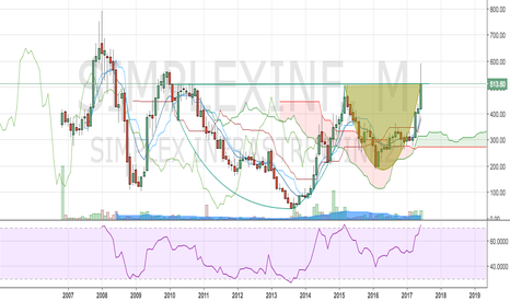 SIMPLEXINF: simplex infra,looks like a good investment bet