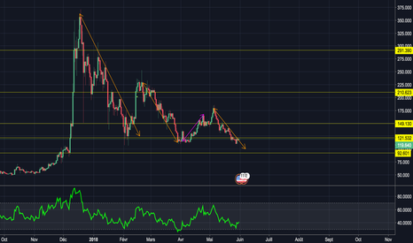 LTCUSD: Signal d'achat possible sur LTC/USD