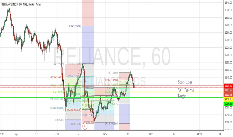 RELIANCE: NSE:RELIANCE  Sell For 22 Nov 2018