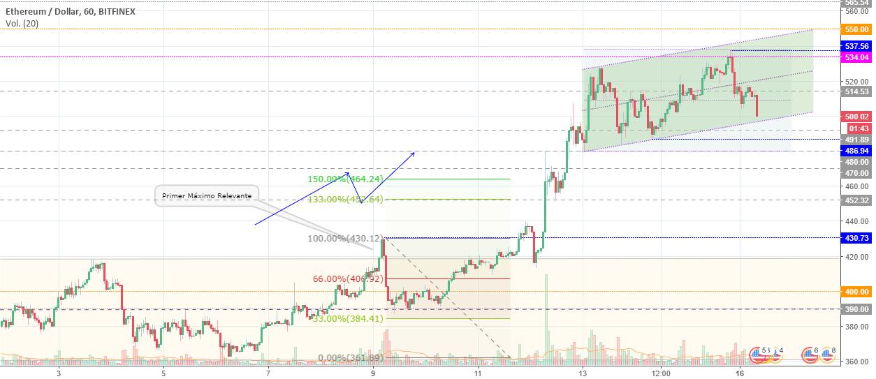 Etherum (ETHUSD) - Análisis de Price Action (1H)