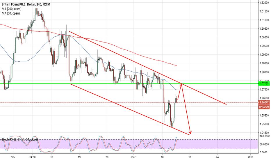 GBPUSD: GBPUSD range trade, then short