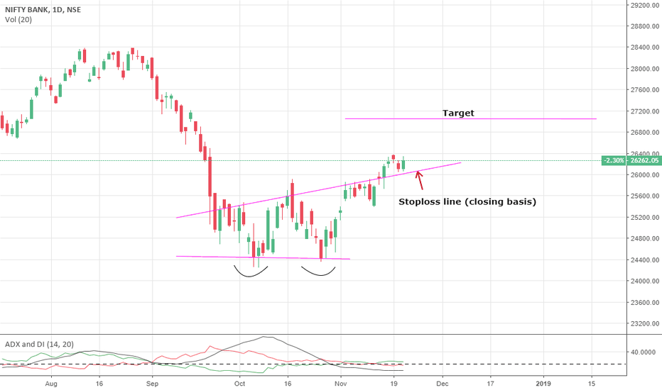BANKNIFTY: Bank Nifty- Short term View- Bullish
