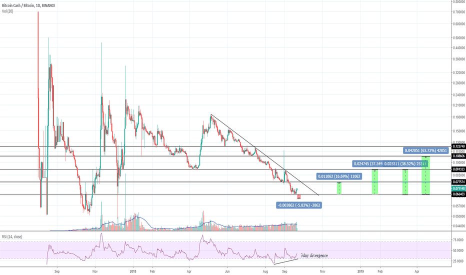 BCCBTC: Bcash looking good