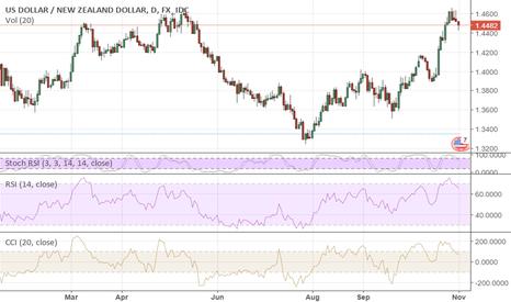 USDNZD: NZD/USD: Will Depend On FOMC...