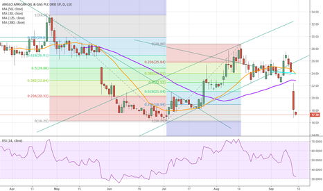 AAOG: AAOG looks like its gonna test 16p area break that and ouch