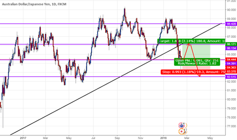 AUDJPY: Audjpy D1 buy setup with every long tail pin bar on support