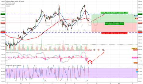 EURGBP: EURGBP a day opportunity ? or a noise