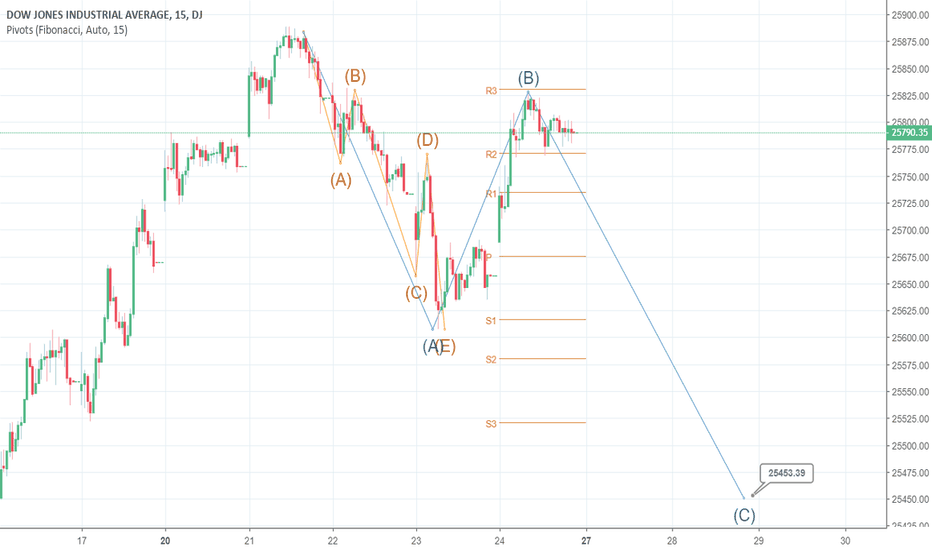 DJI: US 30 IN ABC CORRECTION MINOR WAVE OF LARGER ZIGZAG
