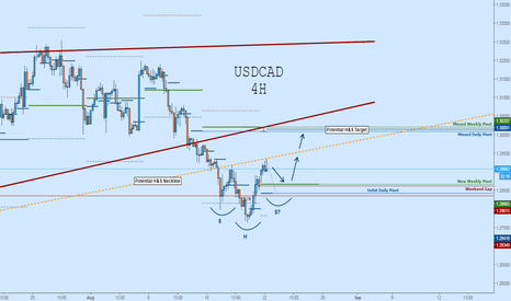 USDCAD: USDCAD: Key Levels to Watch for Potential Entry