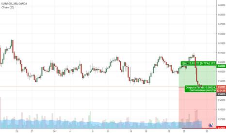 EURSGD: Цена находиться в нисходящей коррекции