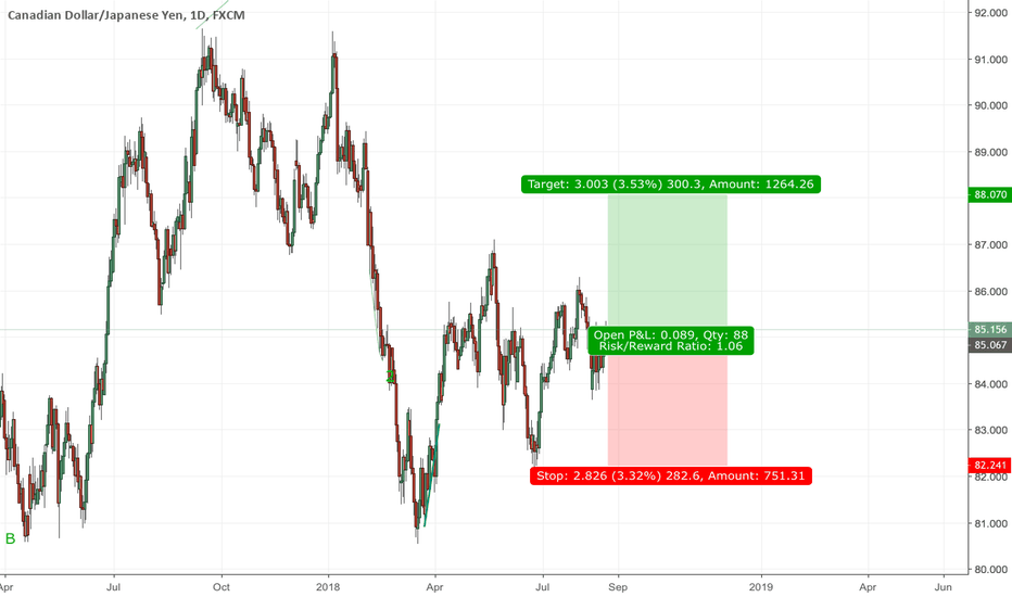 CADJPY: Give it a try